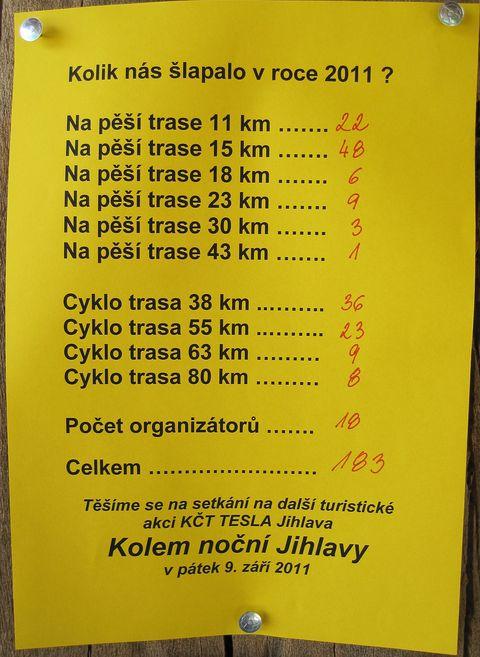 statistika Tesláckého šotka 2011