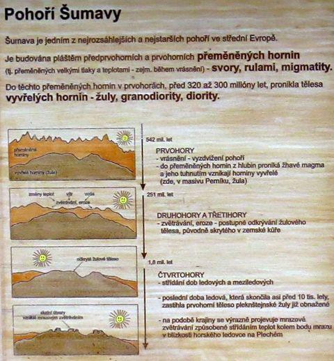 přehled vývoje pohoří Šumavy