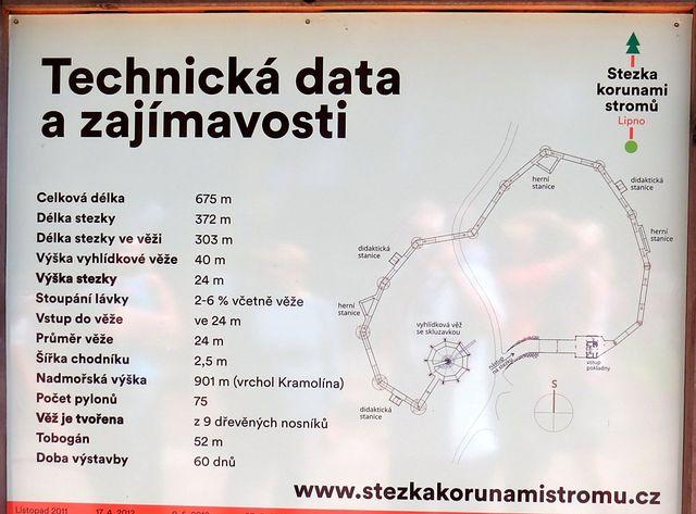 důležitá technická data
