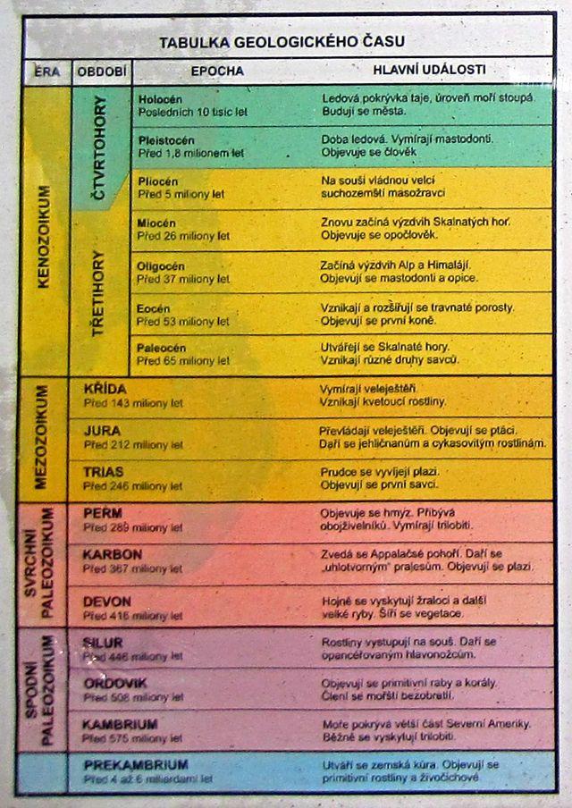 přehledná tabulka geologického času